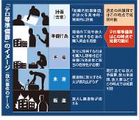 「テロ等準備罪」のイメージ(放火事件のケース)