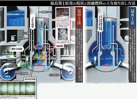 福島第1原発の現状と溶融燃料の主な取り出し方法