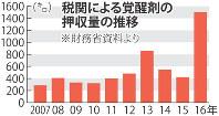 税関による覚醒剤の押収量の推移