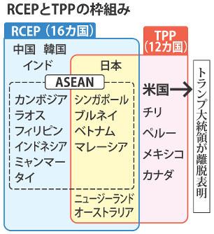 RCEP:会合閉幕 貿易自由化、水...
