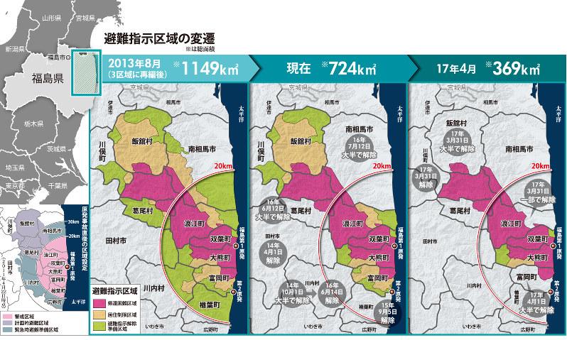 <福島第1原発事故>進む避難指示解除 原発の街、未来図は(その1)