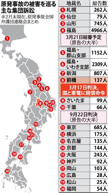前橋地裁・福島第一原発事故損害賠償請求事件