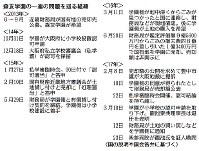 森友学園の一連の問題を巡る経緯(2013年~)