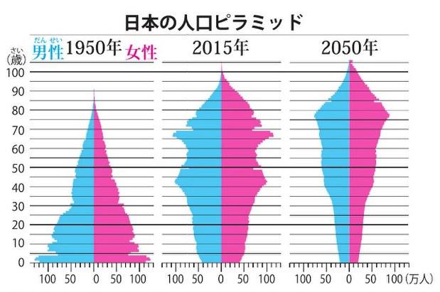 ニュース知りたいんジャー:進む人口減 どうなる?日本! | 毎日新聞