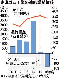 東洋ゴム工業の連結業績推移