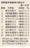 短期留学経験者の割合が高い大学=「THE」2017日本版より