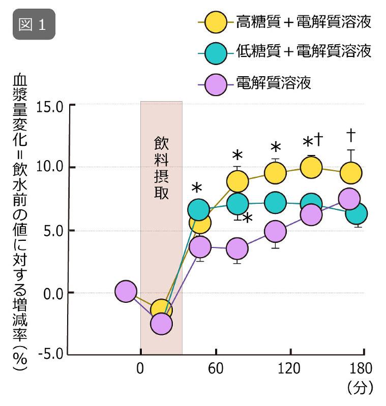図1:体重の2%の脱水後、3種類の飲料を摂取した際の血漿量変化を飲料摂取前の値を0%とし、その変化量で示す。時間0から30分かけて飲料を摂取した。*, vs. 電解質溶液条件;†, vs. 低糖質+電解質溶液条件をそれぞれP<0.05のレベルで表す。Kamijo et al.: Enhanced renal Na+ reabsorption by carbohydrate in beverages during restitution from thermal and exercise-induced dehydration in men. Am. J. Physiol. 303: R824-R833, 2012.