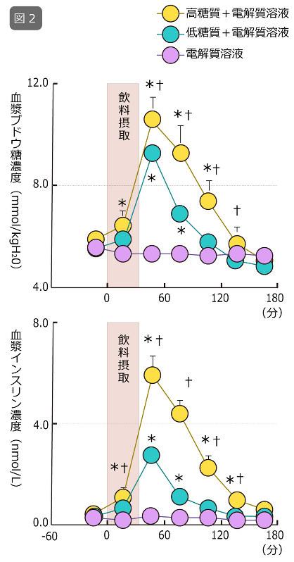 図2:体重の2%の脱水後、3種類の飲料を摂取した際の血漿ブドウ糖および血漿インスリン濃度変化を表す。時間0から30分かけて飲料を摂取した。*, vs. 電解質溶液条件;†, vs. 低糖質+電解質溶液条件をそれぞれP<0.05のレベルで表す。Kamijo et al.: Enhanced renal Na+ reabsorption by carbohydrate in beverages during restitution from thermal and exercise-induced dehydration in men. Am. J. Physiol. 303: R824-R833, 2012.