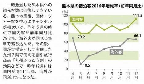 熊本県の宿泊客2016年増減率