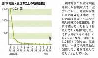 熊本地震・震度1以上の地震回数