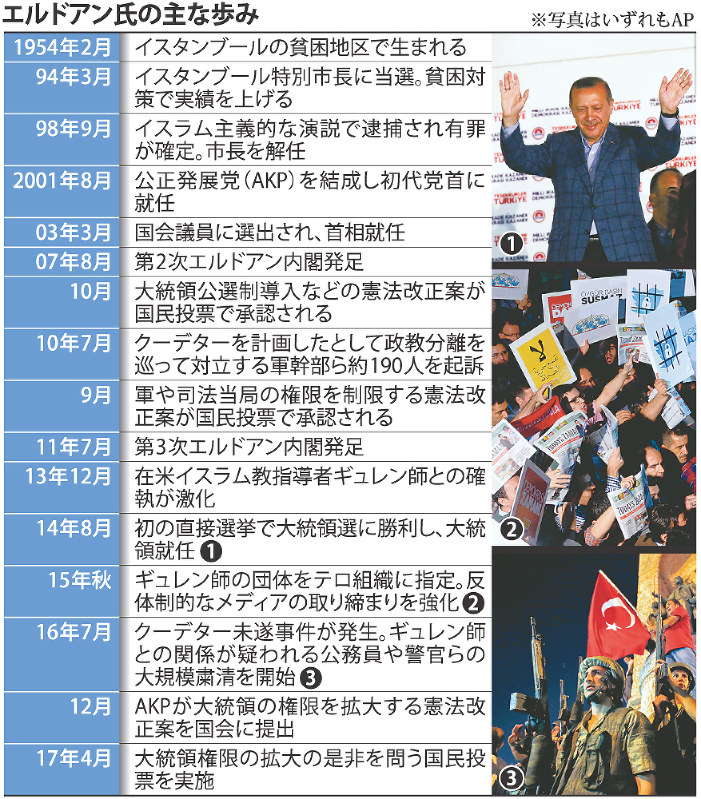 【国際】トルコ、エルドアン氏に権限集中 大統領制に完全移行 経済問題、強権統治のアキレスけん YouTube動画>3本 ->画像>26枚