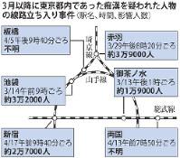 3月以降に東京都内であった痴漢を疑われた人物の線路立ち入り事件