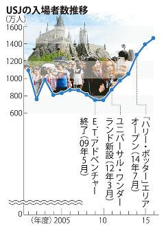 USJの入場者数推移