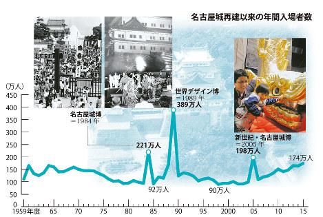 名古屋城再建以来の年間入場者数