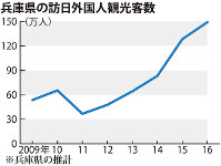 兵庫県の訪日外国人観光客数