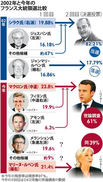 クローズアップ2017:仏大統領選...