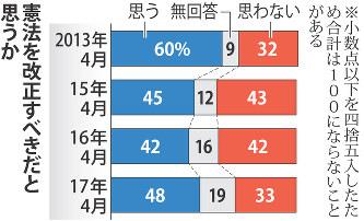 毎日新聞世論調査:改憲に賛成48...