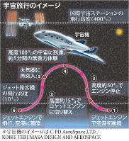 宇宙旅行のイメージ