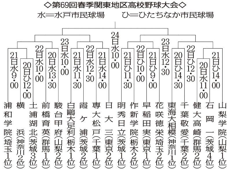 高校野球:春季関東大会 県勢出...