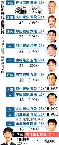 将棋の歴代連勝記録