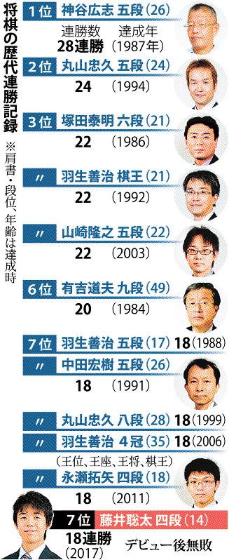 将棋:14歳藤井四段、18連勝 歴...