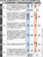 憲法9条に自衛隊を明記することに関する主な世論調査の比較