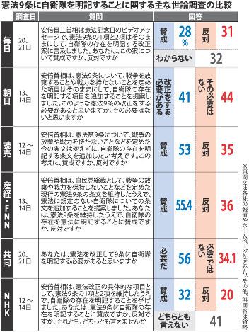 9条改正:賛否惑う 世論調査結果...