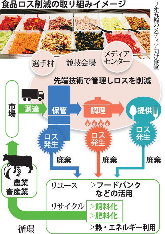 日本 もったいない 食品 センター 東京