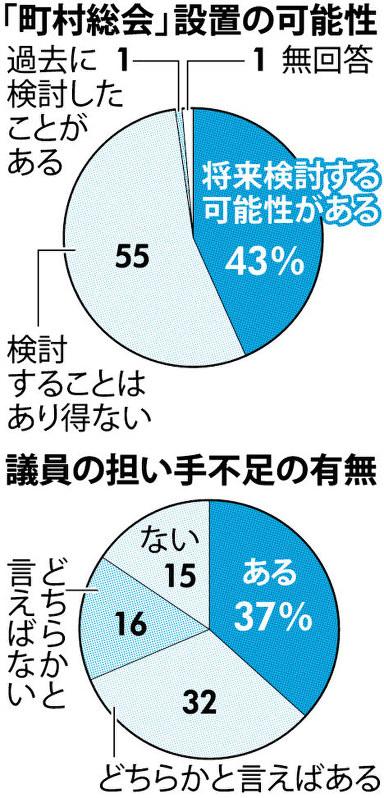 質問なるほドリ:町村総会とは?=回答・和田浩幸 | 毎日新聞