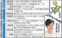 小池百合子東京都知事と自民党の対立の経過