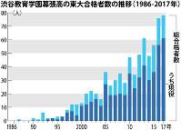 渋谷教育学園幕張高の東大合格者の推移