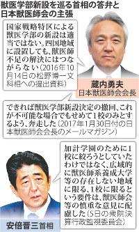 獣医学部新設を巡る首相の答弁と日本獣医師会の主張