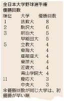 全日本大学野球選手権の優勝回数が多い大学