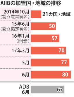 AIIBの加盟国・地域の推移