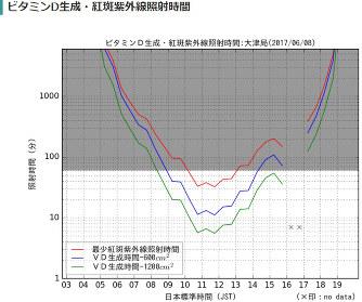 紫外線照射:ビタミンD摂取、日...
