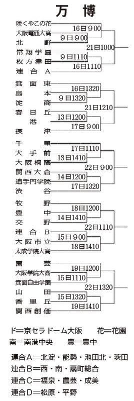 第99回全国高校野球:大阪大会 176校熱戦 来月8日開幕 /大阪 ...