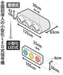 全国初導入の小型化LED式信号機