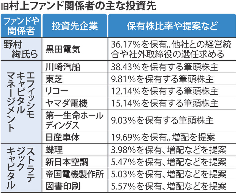 株主総会:旧村上系ファンド活発化 「物言う株主」に警戒   毎日新聞