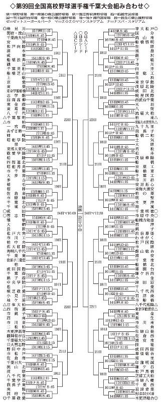 千葉 県 高校 野球 連盟
