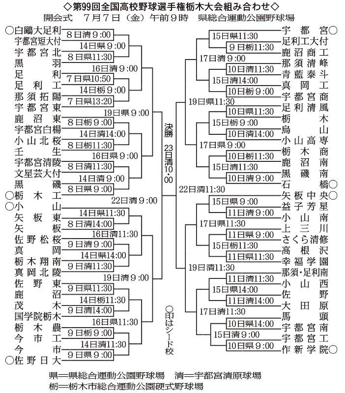 第99回全国高校野球:岐阜大会 組み合わせ決まる  …