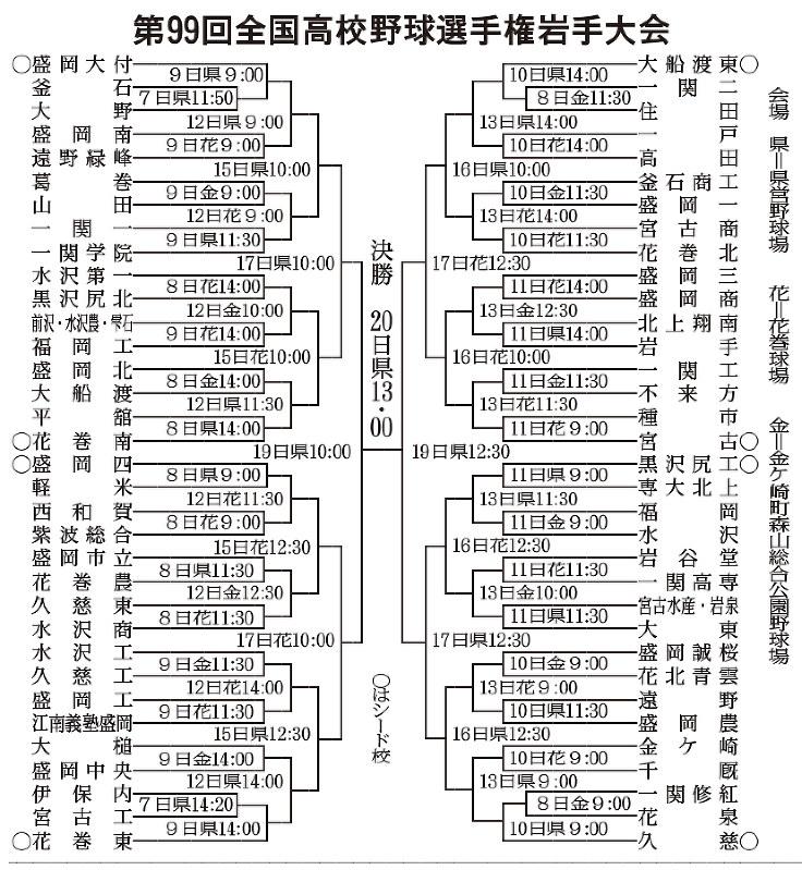 試合結果 - 大阪大会 - 地方大会 - 第 回全国高校野 …