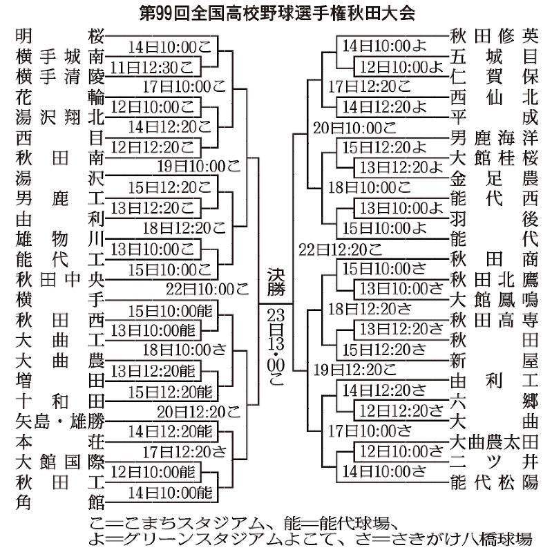 第99回全国高等学校野球選手権京都大会組合せ表