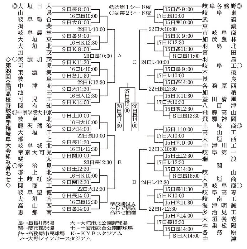 岐阜 県 高校 野球 岐阜県の高校野球 part65