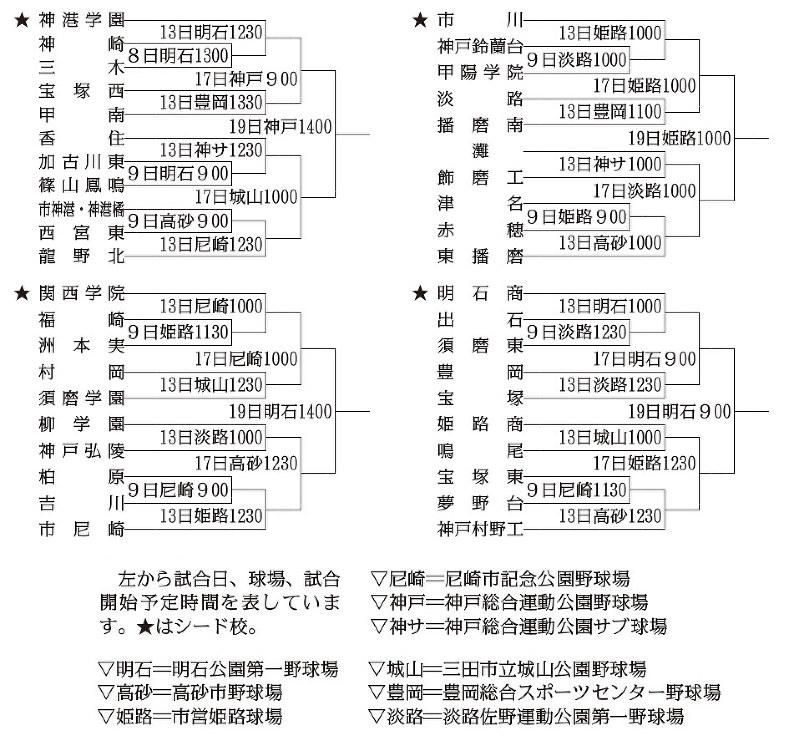 兵庫の高校野球|神戸新聞NEXT -