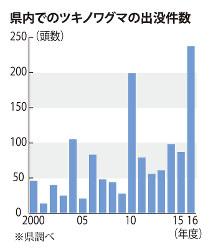 岡山県内でのツキノワグマの出没件数