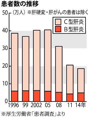 大阪の患者会、事務所閉鎖…会員数減少で