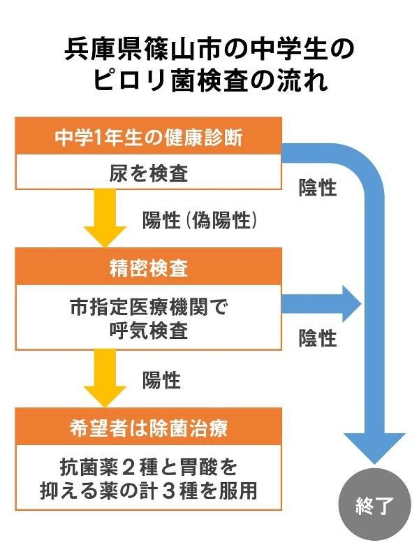 2014年度から中学1年生を対象に学校健診でのピロリ菌検査を導入した兵庫県篠山市の検査の流れ