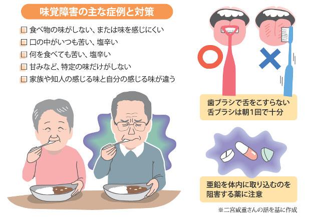 味覚 障害 治療 薬