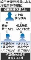 成田空港元役員による汚職事件の構図
