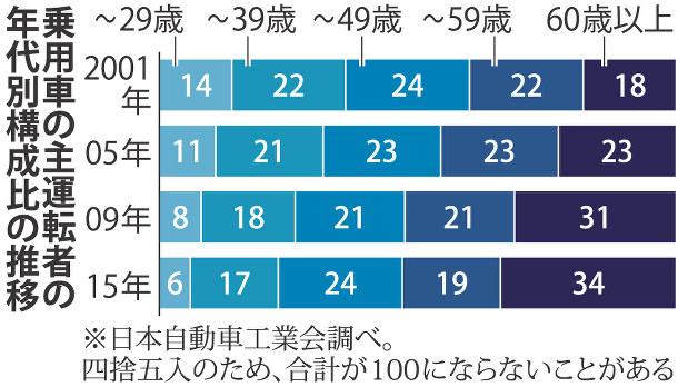 https://cdn.mainichi.jp/vol1/2017/07/17/20170717ddm002010031000p/8.jpg